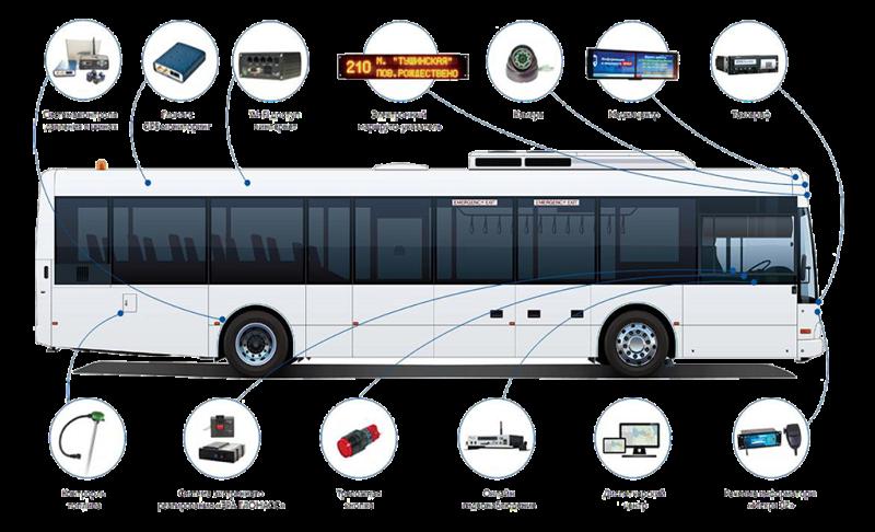 Бортовое оборудование автобуса
