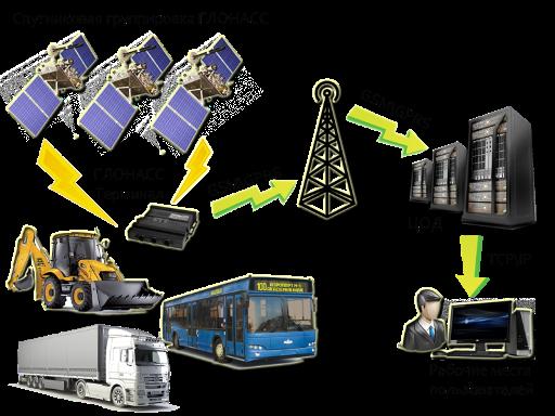 Структурная схема работы ГЛОНАСС мониторинга